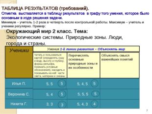 ТАБЛИЦА РЕЗУЛЬТАТОВ (требований). Отметка выставляется в таблицу результатов