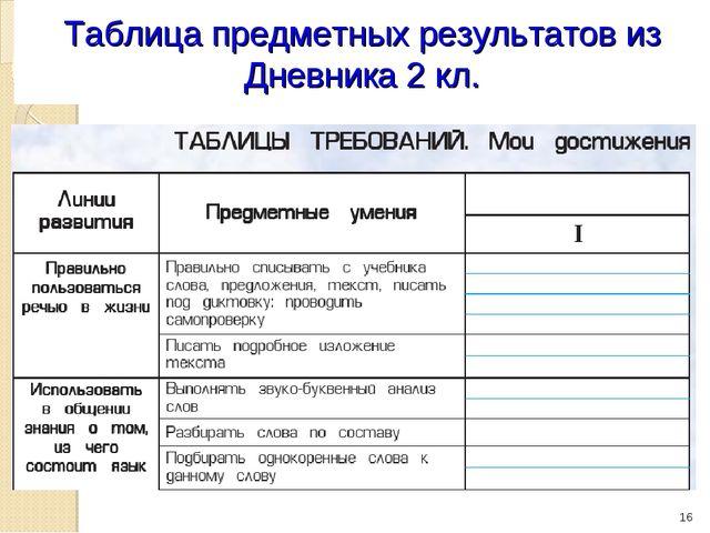 Таблица предметных результатов из Дневника 2 кл. *