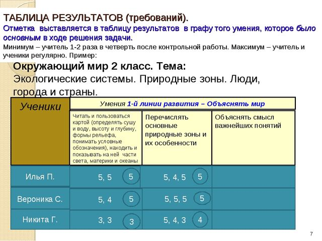 ТАБЛИЦА РЕЗУЛЬТАТОВ (требований). Отметка выставляется в таблицу результатов...