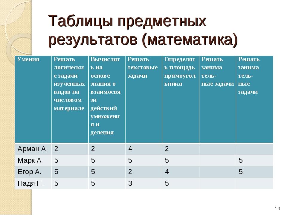 Таблицы предметных результатов (математика) * Умения Решать логические задач...