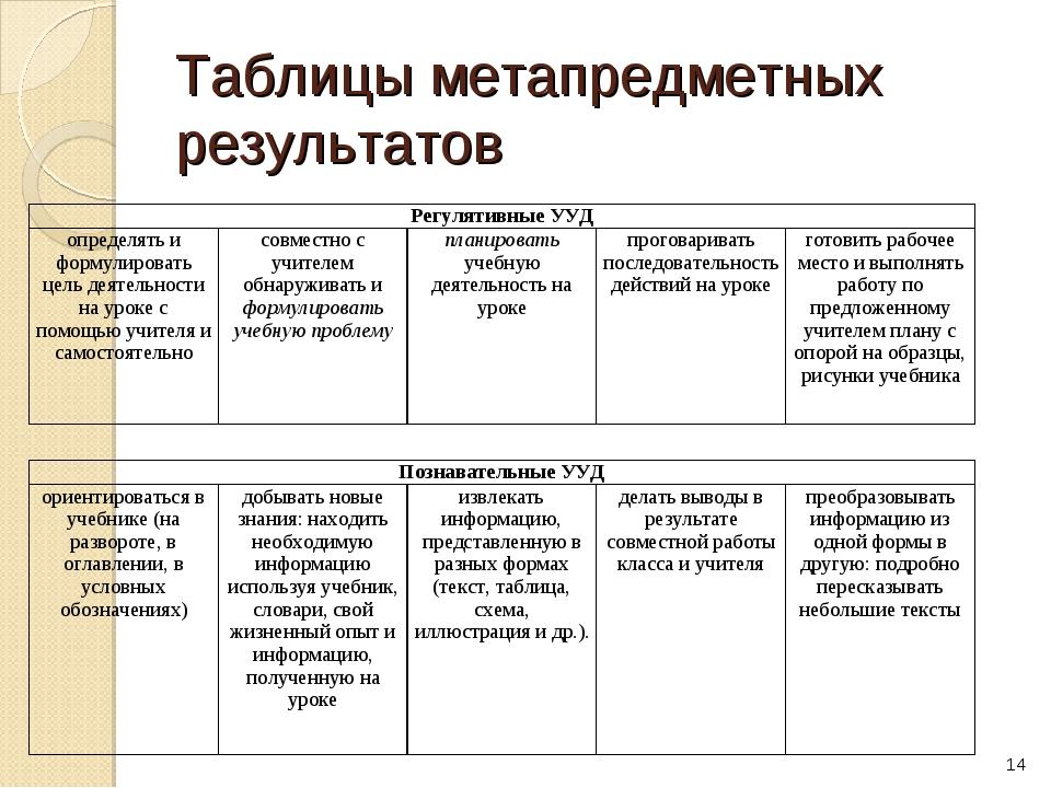 Таблицы метапредметных результатов * Регулятивные УУД определять и формулиро...