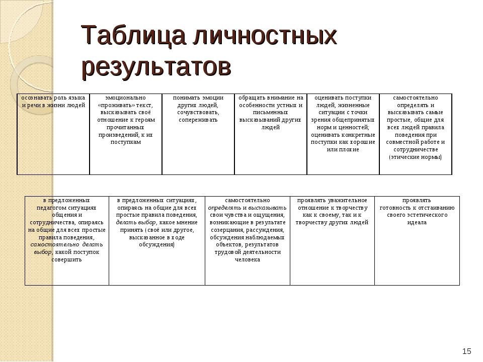 Таблица личностных результатов * осознавать роль языка и речи в жизни людей ...