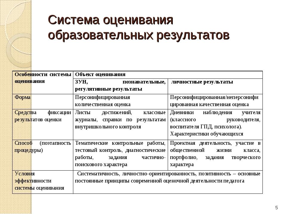 Система оценивания образовательных результатов * Особенности системы оцениван...