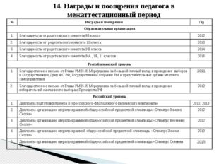 14. Награды и поощрения педагога в межаттестационный период № Награды и поощр