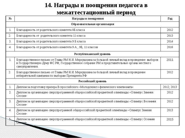 14. Награды и поощрения педагога в межаттестационный период № Награды и поощр...