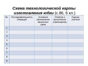 Схема технологической карты изготовления юбки (с.86, 6 кл.) № Последовательно
