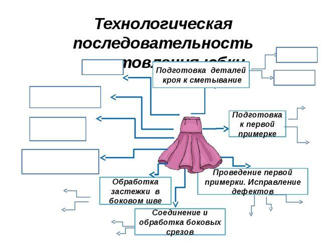 Технологическая последовательность изготовления юбки Обработка застежки в бок...