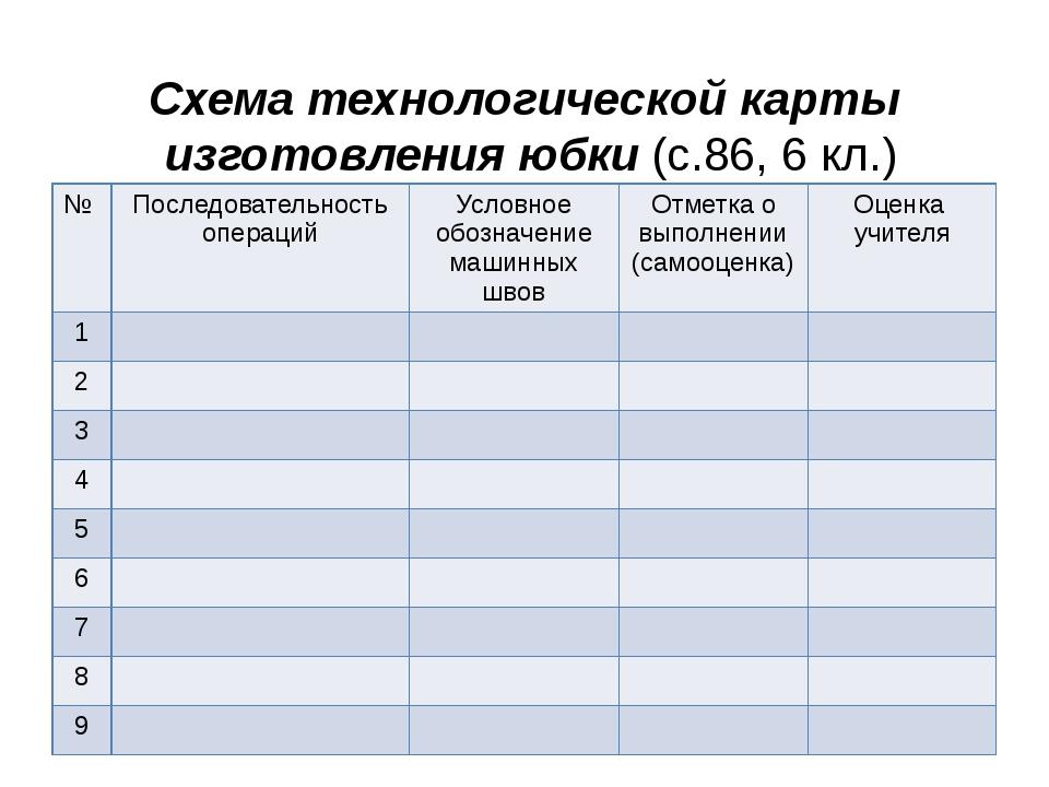 Схема технологической карты изготовления юбки (с.86, 6 кл.) № Последовательно...