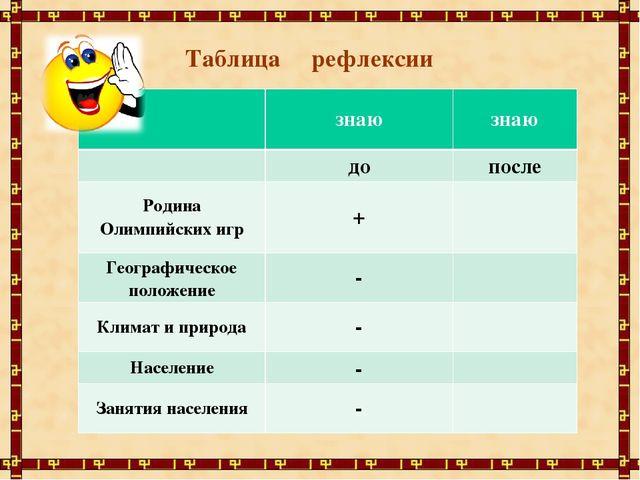 Таблица рефлексии знаюзнаю допосле Родина Олимпийских игр+ Географическ...