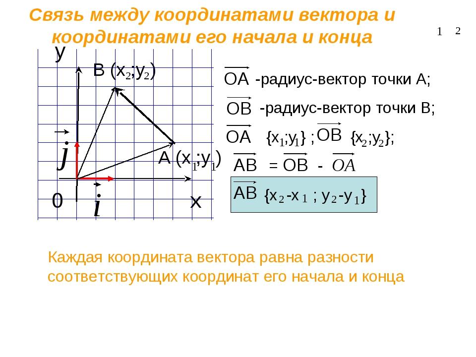 координаты вектора формула с одним неизвестным (дорога