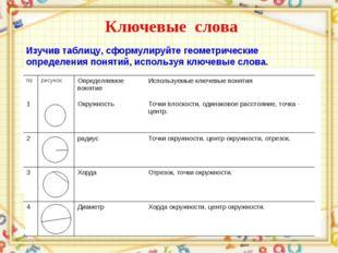 Ключевые слова Изучив таблицу, сформулируйте геометрические определения понят