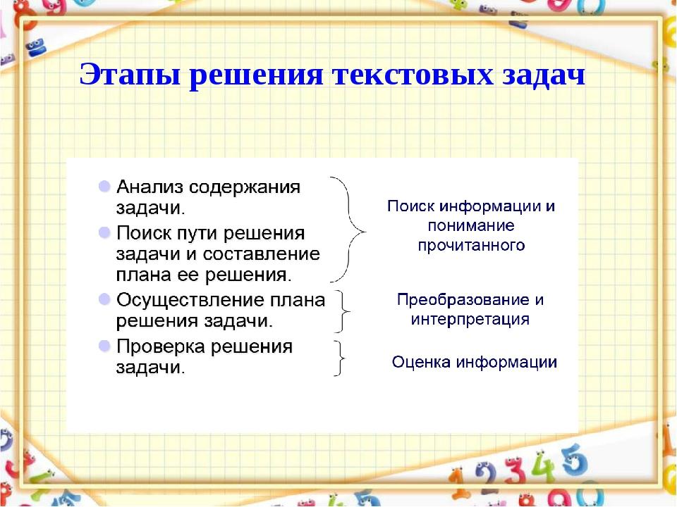 Этапы решения текстовых задач
