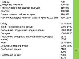 Подъем Дежурные по кухне 730 800-810 Гигиенические процедуры, зарядка 810-84