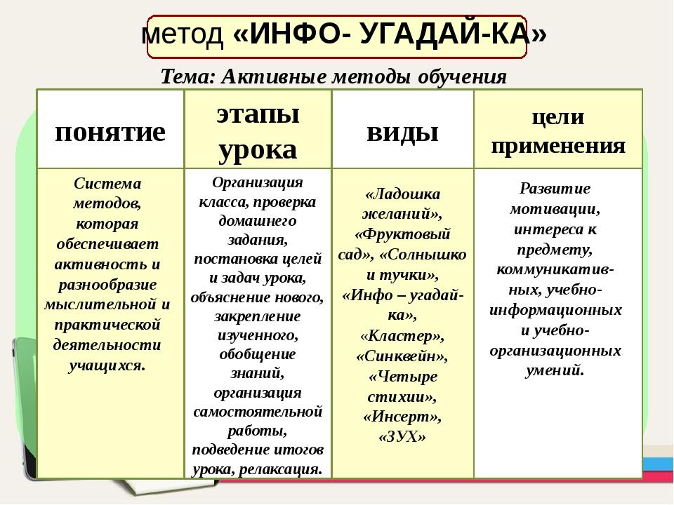 метод «ИНФО- УГАДАЙ-КА» понятие . этапы урока виды цели применения Система м...