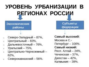 УРОВЕНЬ УРБАНИЗАЦИИ В РЕГИОНАХ РОССИИ Экономические районы Субъекты федерации