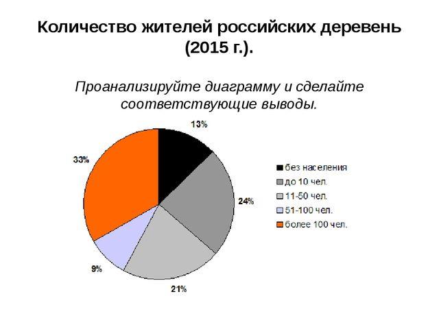 Количество жителей российских деревень (2015 г.). Проанализируйте диаграмму и...