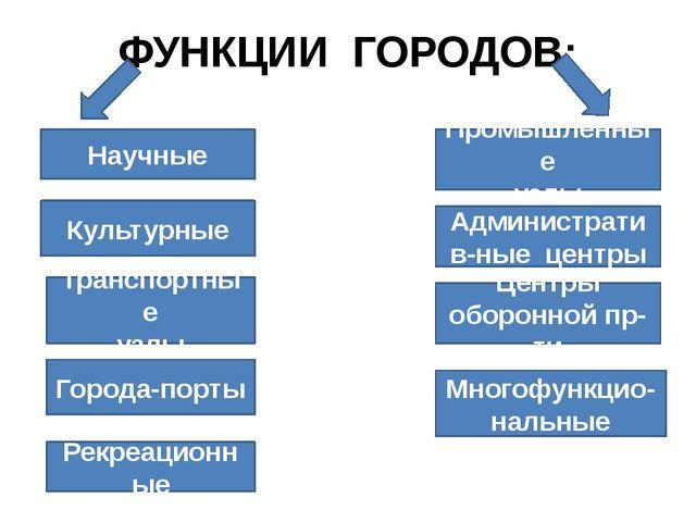 ФУНКЦИИ ГОРОДОВ: Научные Культурные Транспортные узлы Города-порты Рекреацион...