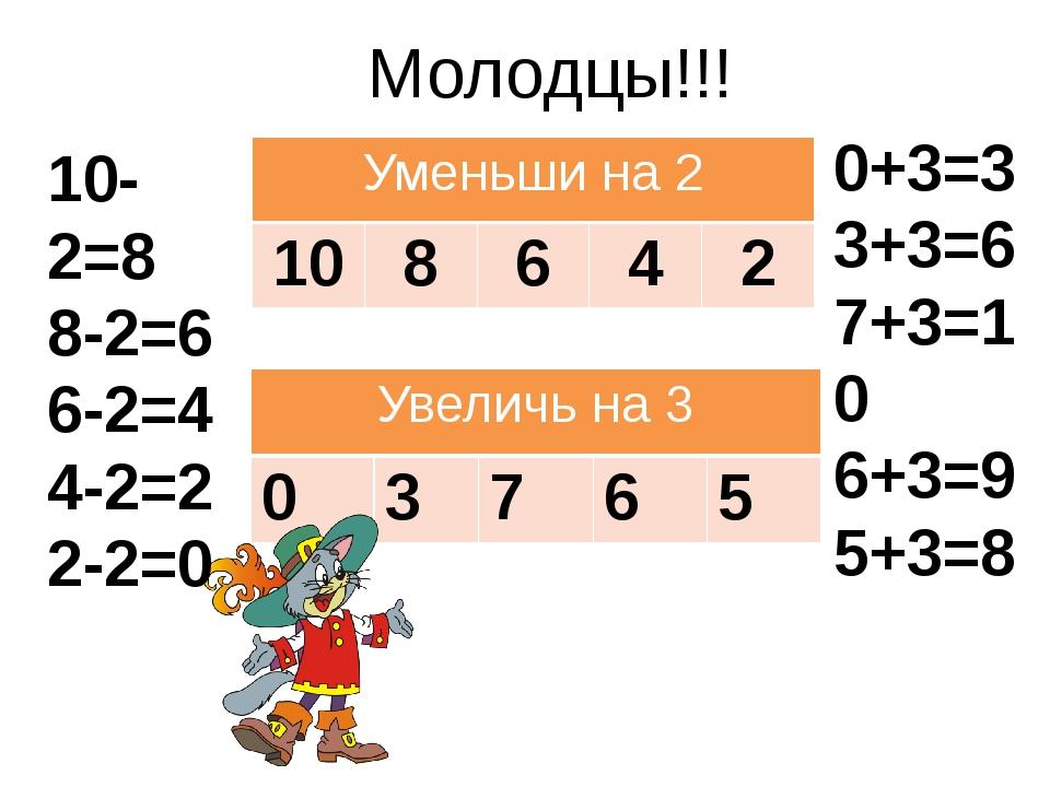0+3=3 3+3=6 7+3=10 6+3=9 5+3=8 10-2=8 8-2=6 6-2=4 4-2=2 2-2=0 Молодцы!!! Умен...