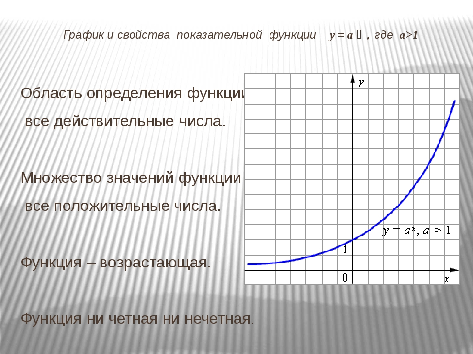 График и свойства показательной функции у = а ͯ , где а>1 Область определения...