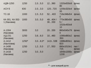 * - для каждой дуги АДФ-1250 1250 2,0...5,0 12...360 1320х630х980 флюс АСУ-5