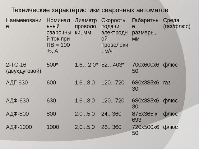 Технические характеристики сварочных автоматов Наименование Номинальный сваро...