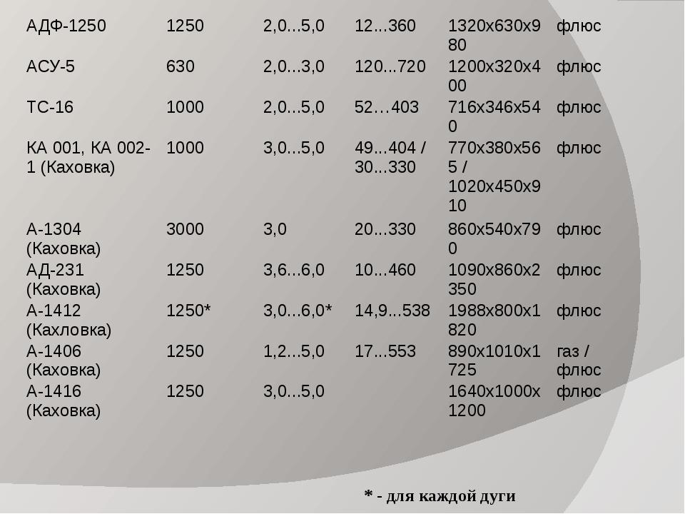 * - для каждой дуги АДФ-1250 1250 2,0...5,0 12...360 1320х630х980 флюс АСУ-5...