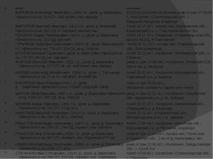 № ФИО воина Место захоронения 1 БИРЮКОВ Александр Яковлевич, 1909 г. р.,урож
