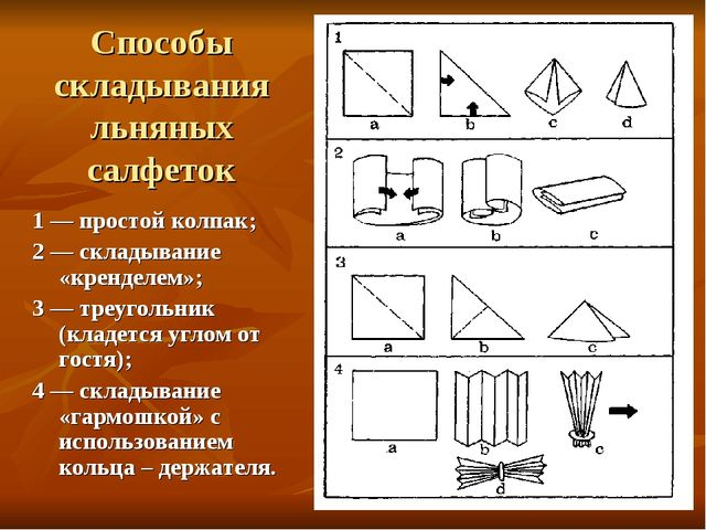 Способы складывания льняных салфеток 1 — простой колпак; 2 — складывание «кре...