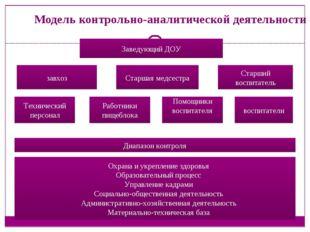 Модель контрольно-аналитической деятельности Заведующий ДОУ завхоз Старшая ме