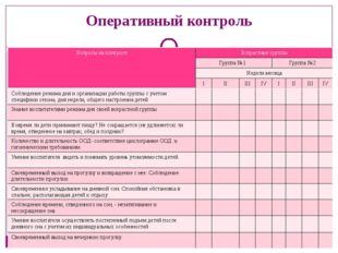 Оперативный контроль Вопросы на контроле Возрастные группы Группа №1 Группа №