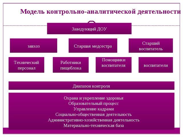 Модель контрольно-аналитической деятельности Заведующий ДОУ завхоз Старшая ме...