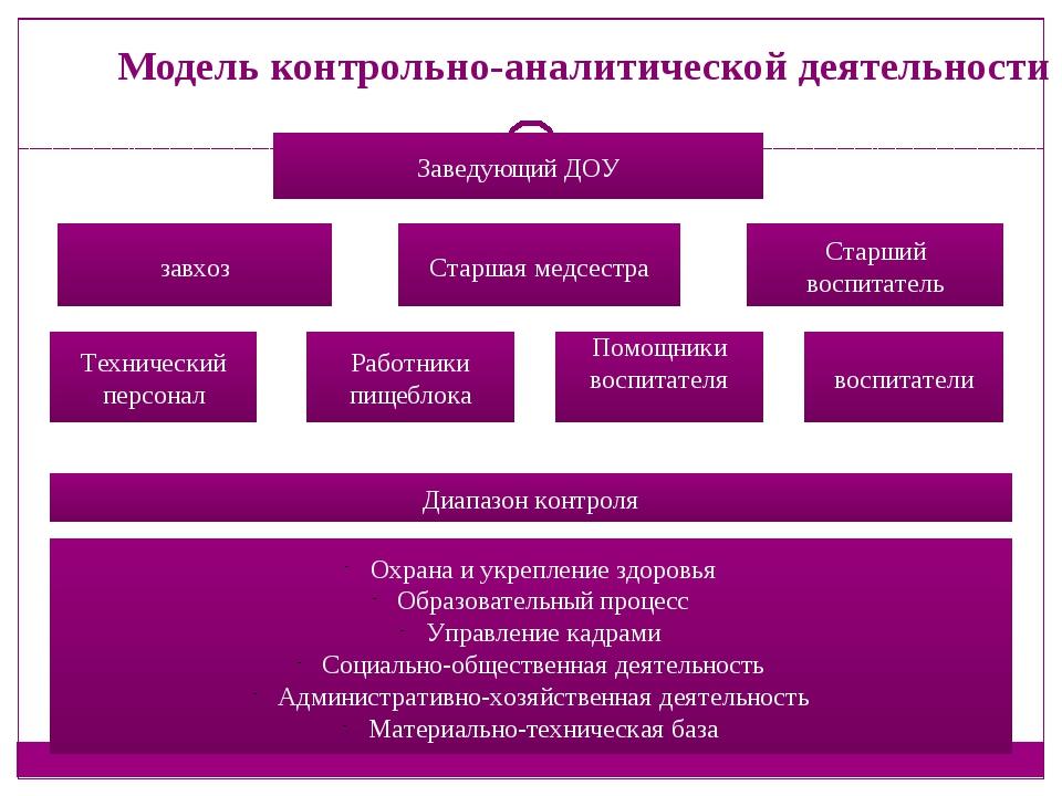 Презентация на тему контрольно аналитическая деятельность  слайда 2 Модель контрольно аналитической деятельности Заведующий ДОУ завхоз Старшая ме