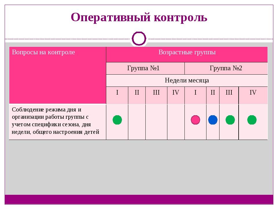 Оперативный контроль Вопросы на контроле Возрастные группы Группа №1 Группа №...