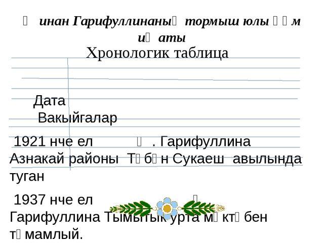 Җинан Гарифуллинаның тормыш юлы һәм иҗаты Хронологик таблица Дата Вакыйгалар...