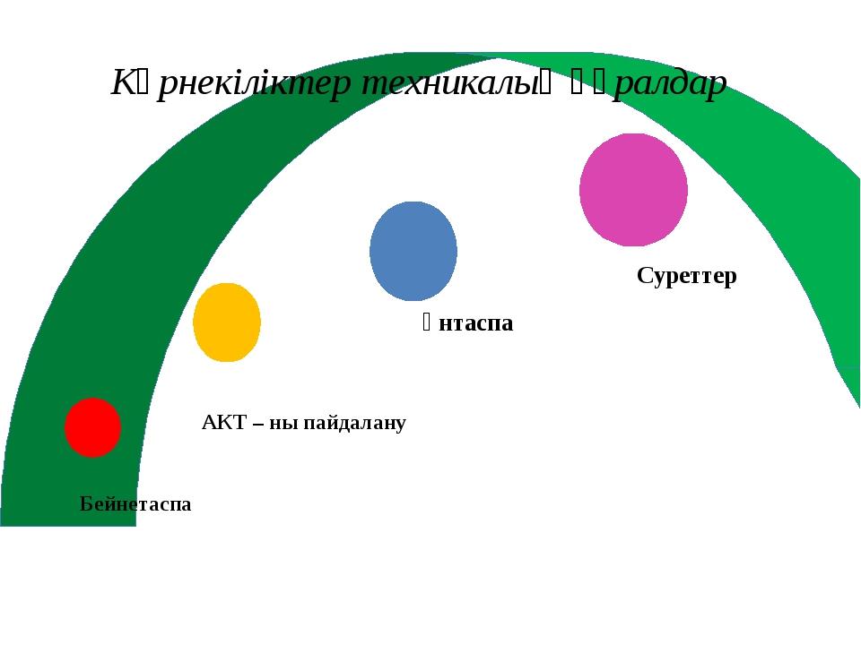 Бейнетаспа АКТ – ны пайдалану Үнтаспа Суреттер Көрнекіліктер техникалық құрал...