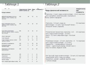 Таблица 1 Таблица энергетической и пищевой ценности продукции кафе быстрого