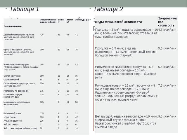 Таблица 1 Таблица энергетической и пищевой ценности продукции кафе быстрого...
