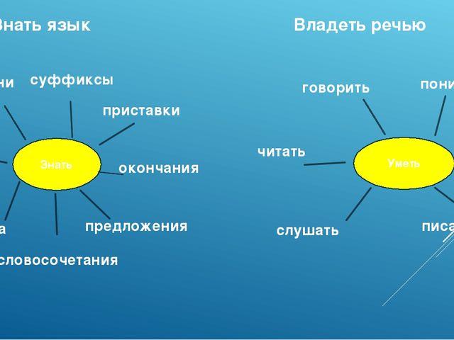 Знать Уметь Знать язык Владеть речью корни суффиксы предложения приставки зву...