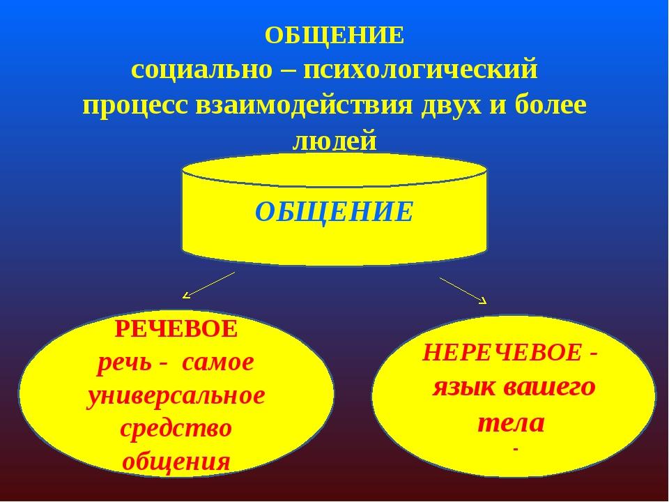 Общение как психологический и социальный феномен центр практической психологии г.костр