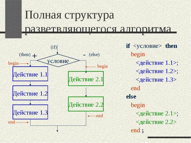 Полная структура разветвляющегося алгоритма if  then begin ; ;  end else begi...