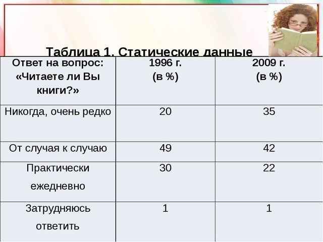 Таблица 1. Статические данные исследований интереса к чтению (ВЦИОМ) http:/...
