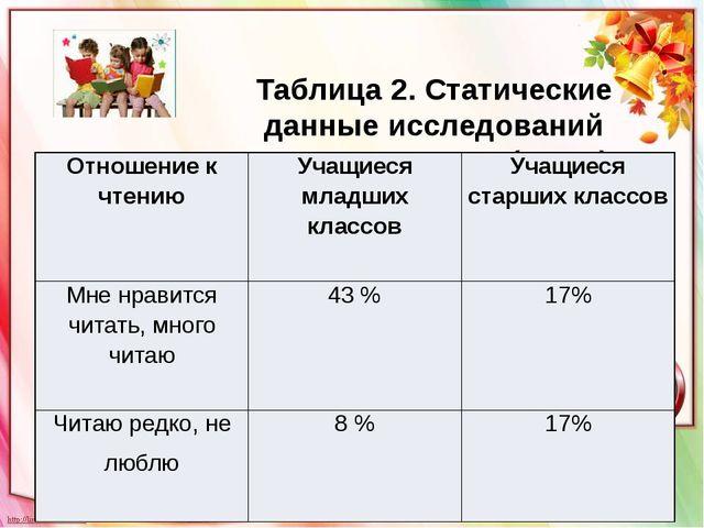 Таблица 2. Статические данные исследований детского чтения (РГДБ) Отношение...