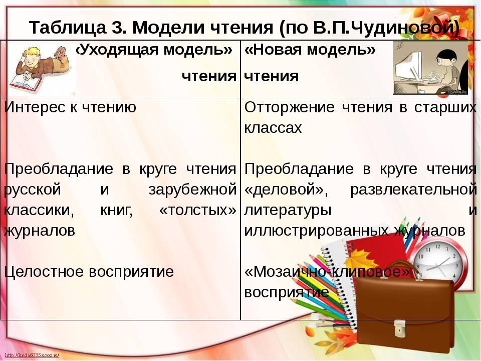 Таблица 3. Модели чтения (по В.П.Чудиновой) «Уходящая модель» чтения «Новая м...