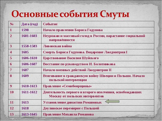 Хронология класс 7 по смутного времени гдз истории