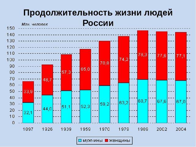 Продолжительность жизни людей России
