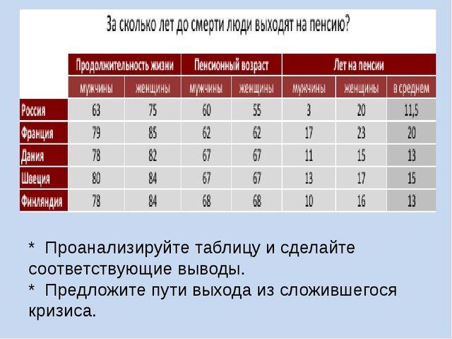 * Проанализируйте таблицу и сделайте соответствующие выводы. * Предложите пут...