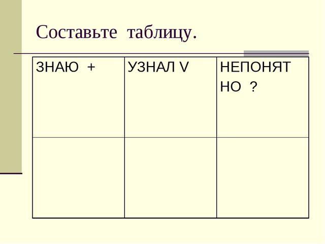 Составьте таблицу. ЗНАЮ +УЗНАЛ VНЕПОНЯТ НО ?