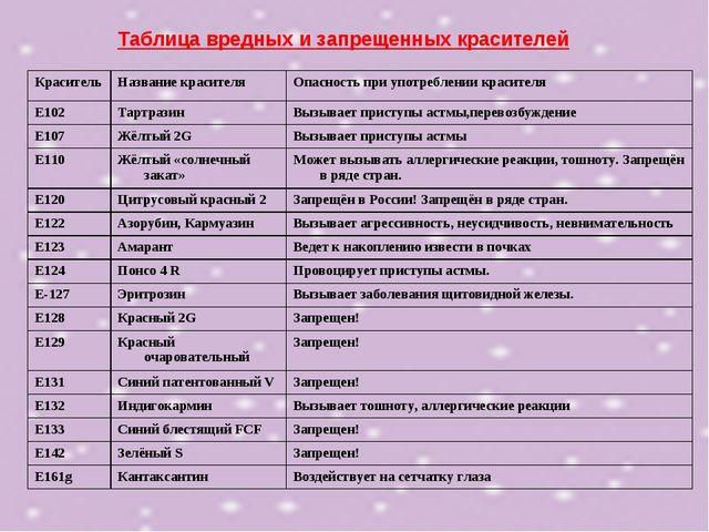 Таблица вредных и запрещенных красителей КрасительНазвание красителяОпаснос...
