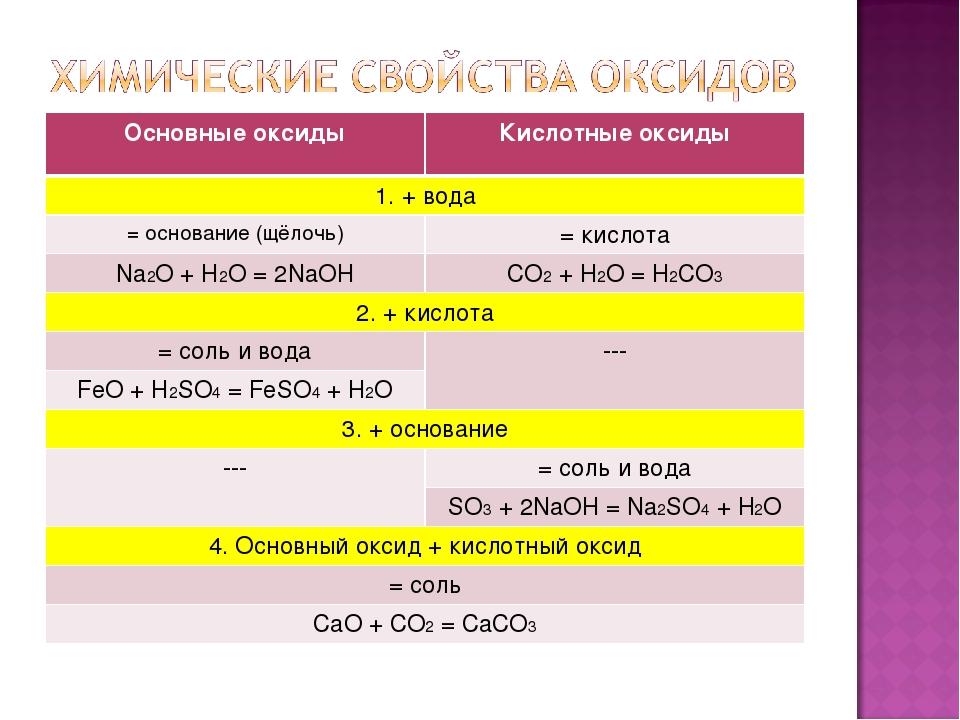 Основные оксидыКислотные оксиды 1. + вода = основание (щёлочь)= кислота Na...