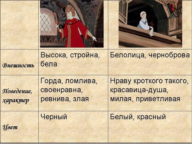 ЦарицаЦаревна Внешность Поведение, характер Цвет Другие качества О...